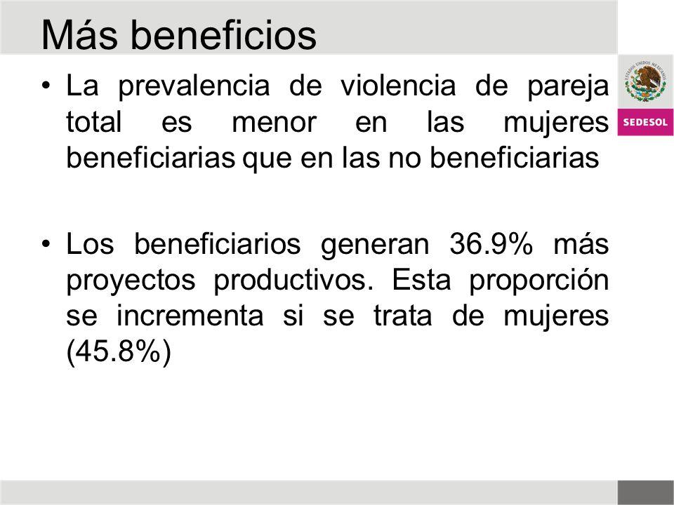 Más beneficios La prevalencia de violencia de pareja total es menor en las mujeres beneficiarias que en las no beneficiarias.
