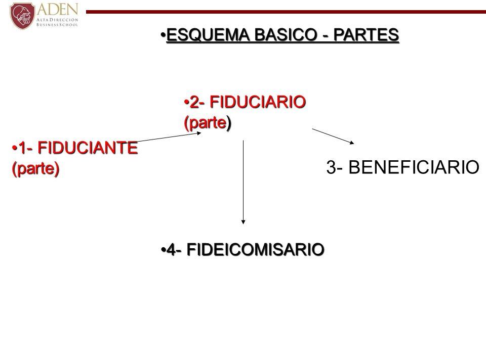 3- BENEFICIARIO ESQUEMA BASICO - PARTES 2- FIDUCIARIO (parte)
