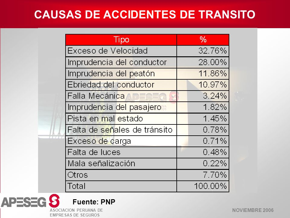 CAUSAS DE ACCIDENTES DE TRANSITO