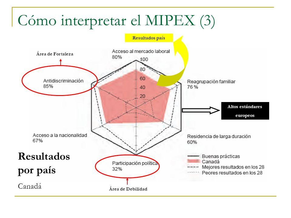 Cómo interpretar el MIPEX (3)