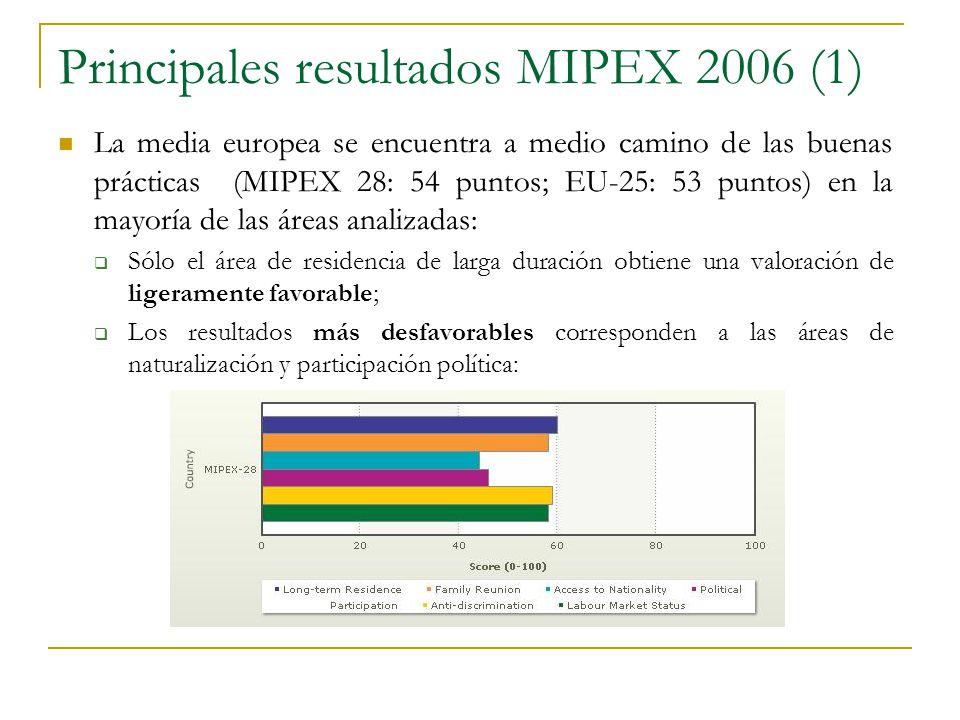 Principales resultados MIPEX 2006 (1)