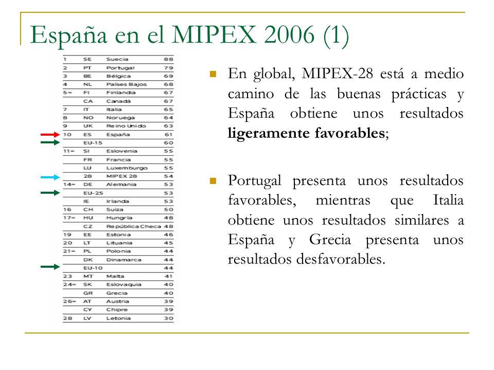 España en el MIPEX 2006 (1) En global, MIPEX-28 está a medio camino de las buenas prácticas y España obtiene unos resultados ligeramente favorables;
