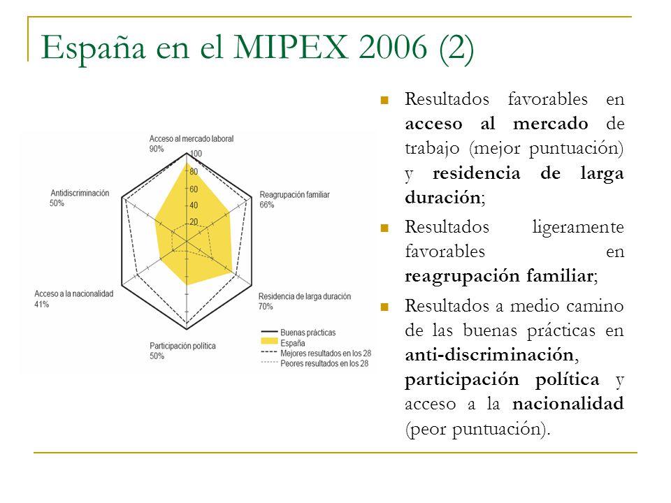 España en el MIPEX 2006 (2) Resultados favorables en acceso al mercado de trabajo (mejor puntuación) y residencia de larga duración;