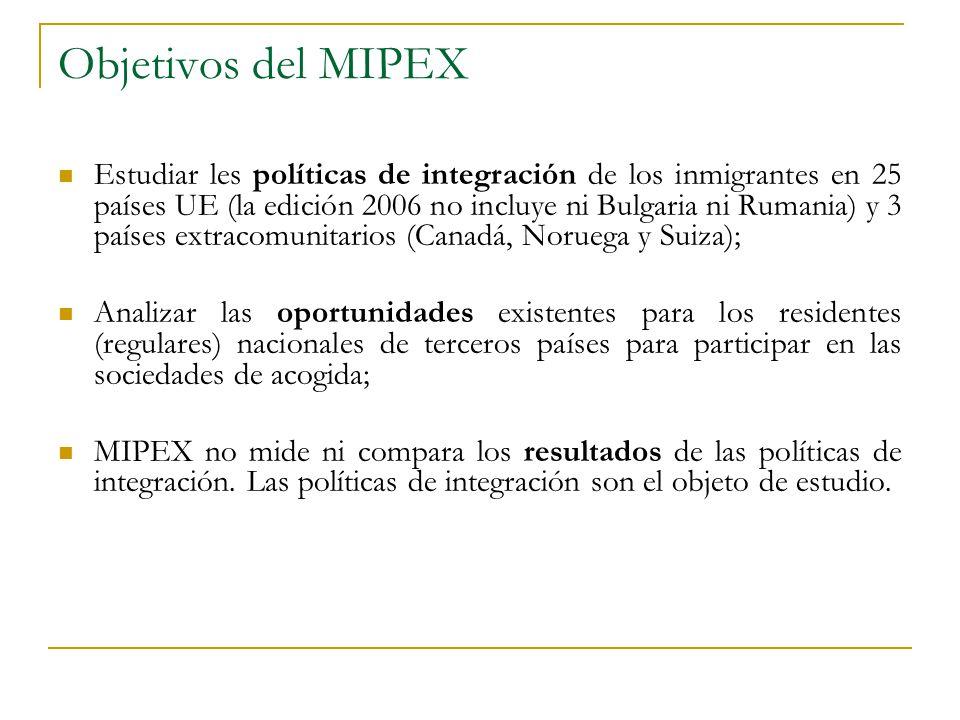 Objetivos del MIPEX
