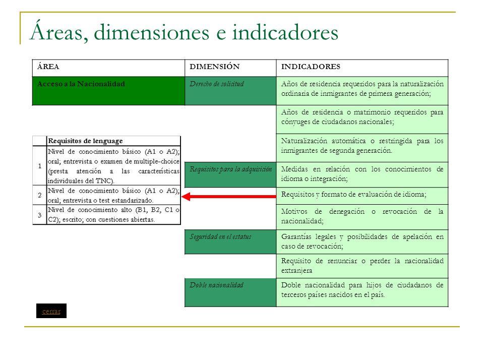 Áreas, dimensiones e indicadores