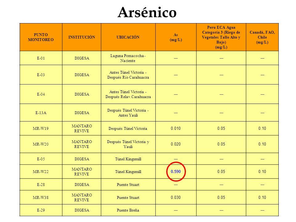Peru ECA Agua Categoría 3 (Riego de Vegetales Tallo Alto y Bajo)