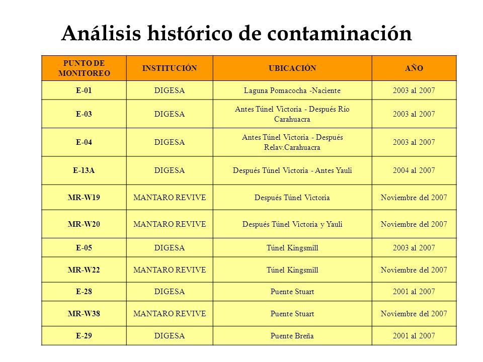 Análisis histórico de contaminación