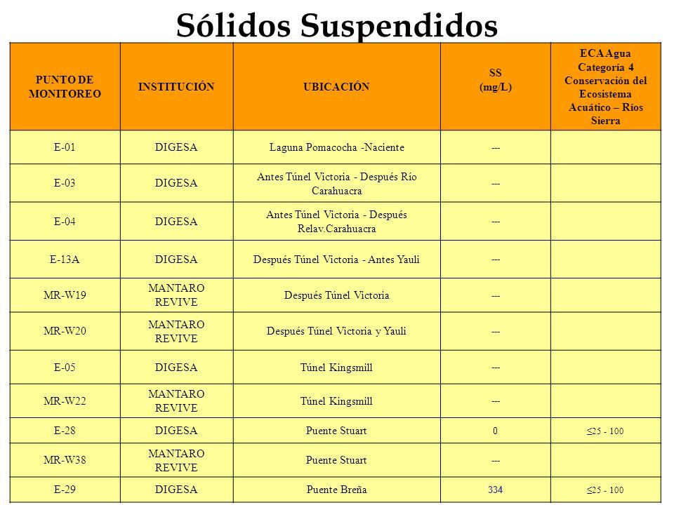 Sólidos Suspendidos PUNTO DE MONITOREO INSTITUCIÓN UBICACIÓN SS (mg/L)