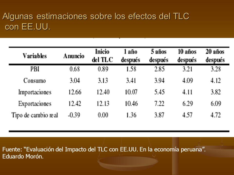 Algunas estimaciones sobre los efectos del TLC con EE.UU.