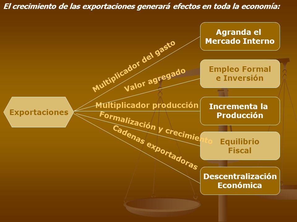El crecimiento de las exportaciones generará efectos en toda la economía: