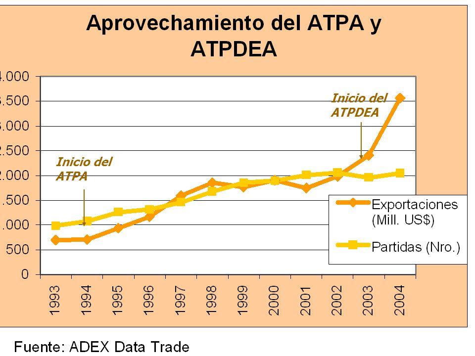 Inicio del ATPDEA Inicio del ATPA