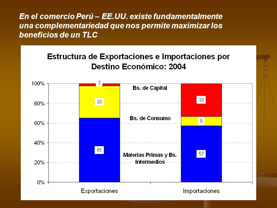 En el comercio Perú – EE. UU
