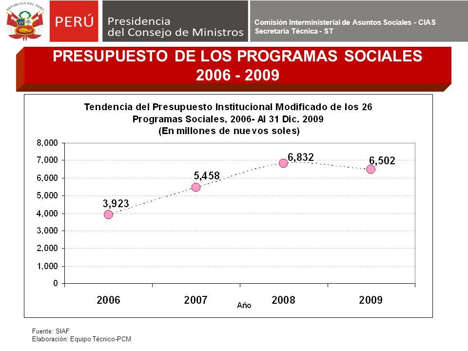 PRESUPUESTO DE LOS PROGRAMAS SOCIALES