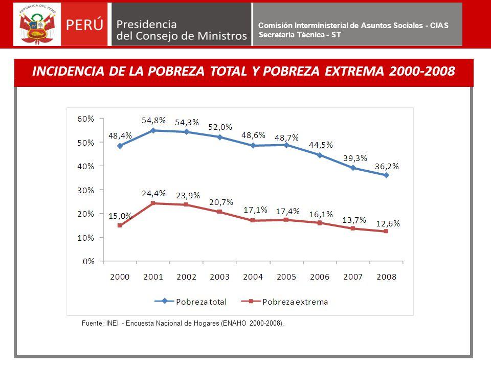INCIDENCIA DE LA POBREZA TOTAL Y POBREZA EXTREMA 2000-2008