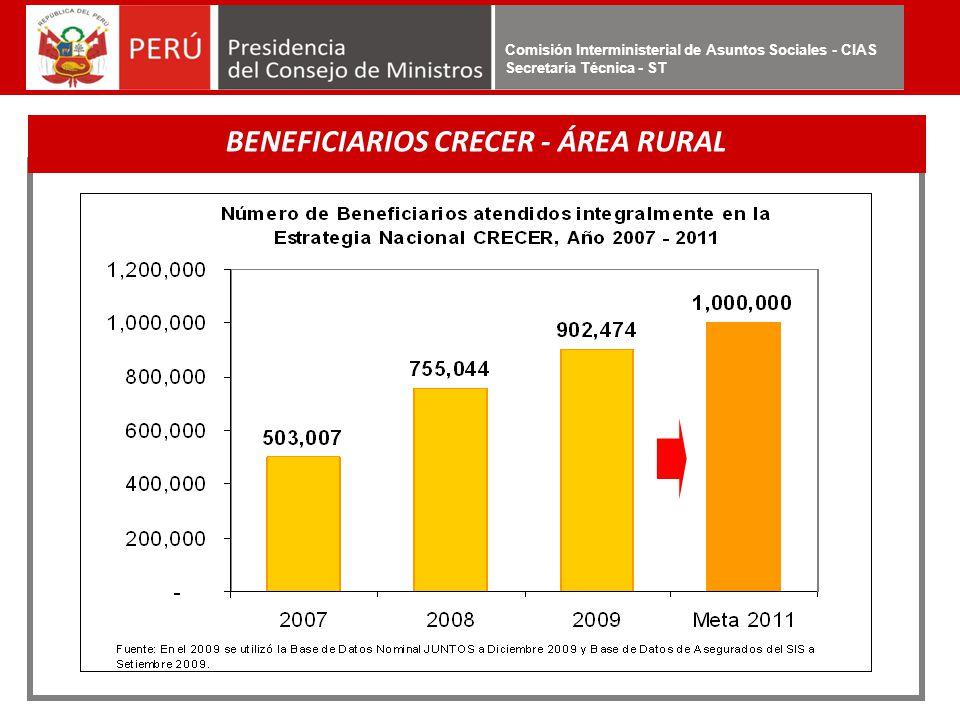BENEFICIARIOS CRECER - ÁREA RURAL