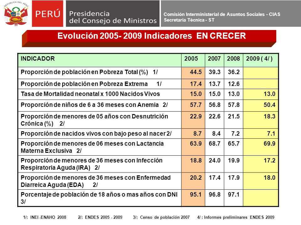 Evolución 2005- 2009 Indicadores EN CRECER