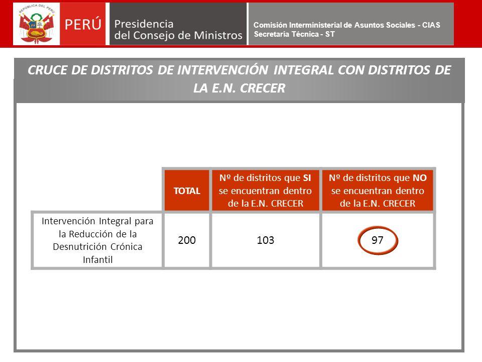 Comisión Interministerial de Asuntos Sociales - CIAS