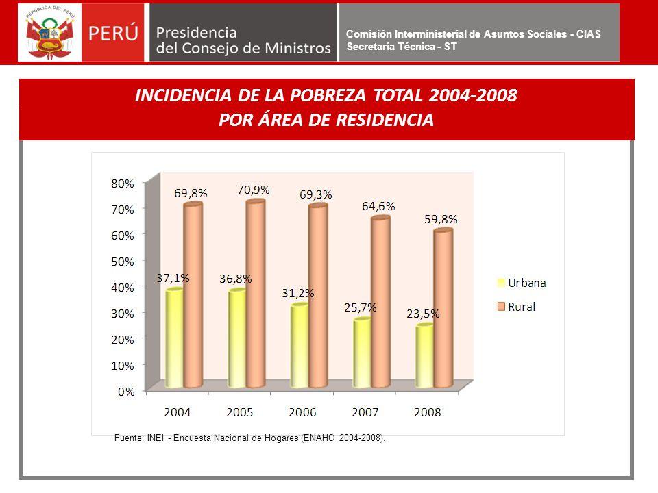 INCIDENCIA DE LA POBREZA TOTAL 2004-2008