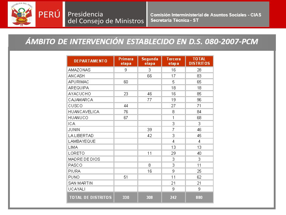ÁMBITO DE INTERVENCIÓN ESTABLECIDO EN D.S. 080-2007-PCM