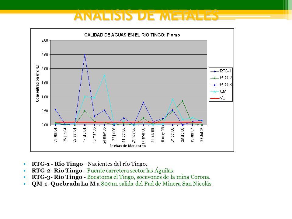 ANALISIS DE METALES RTG-1 - Río Tingo - Nacientes del río Tingo.