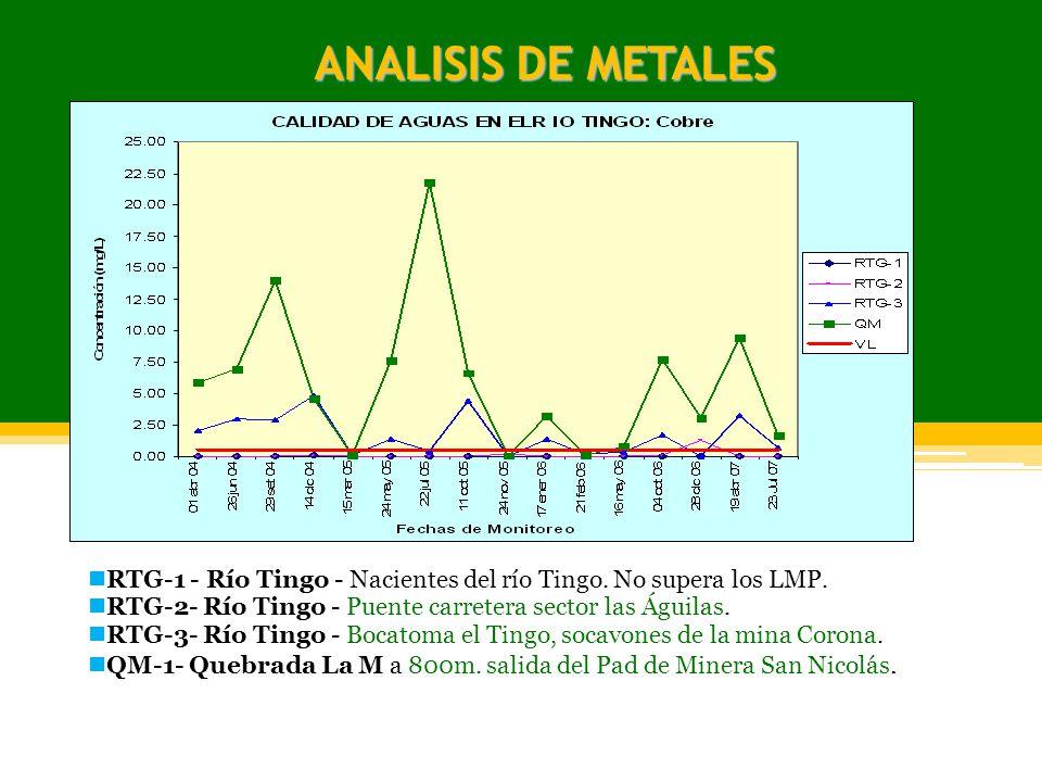 ANALISIS DE METALES RTG-1 - Río Tingo - Nacientes del río Tingo. No supera los LMP. RTG-2- Río Tingo - Puente carretera sector las Águilas.
