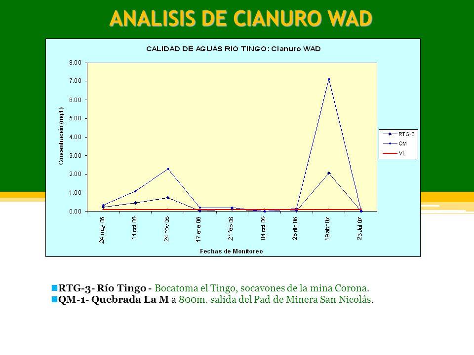 ANALISIS DE CIANURO WAD