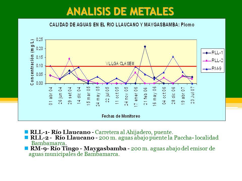 ANALISIS DE METALES RLL-1- Río Llaucano - Carretera al Ahijadero, puente.