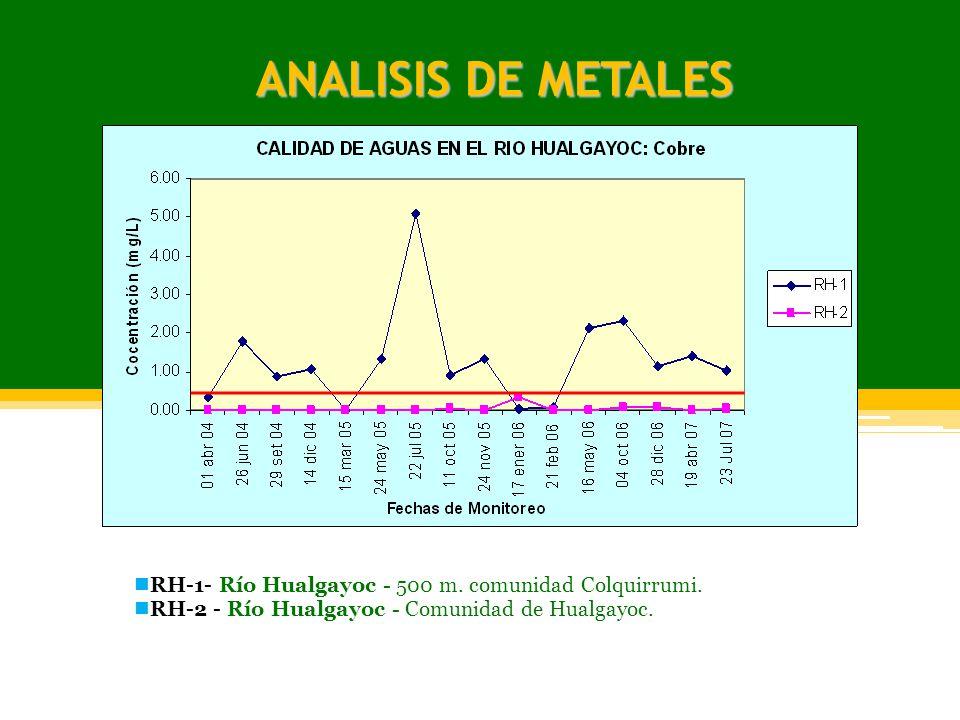 ANALISIS DE METALES RH-1- Río Hualgayoc - 500 m. comunidad Colquirrumi.