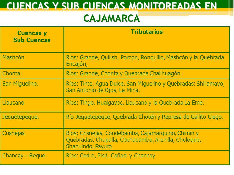 CUENCAS Y SUB CUENCAS MONITOREADAS EN CAJAMARCA