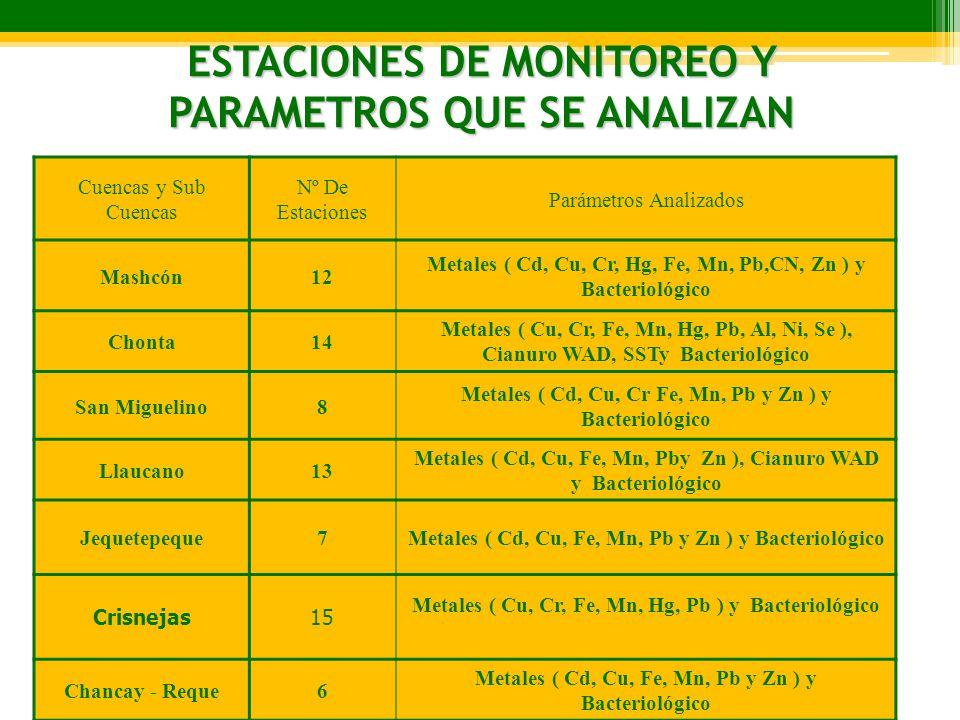 ESTACIONES DE MONITOREO Y PARAMETROS QUE SE ANALIZAN
