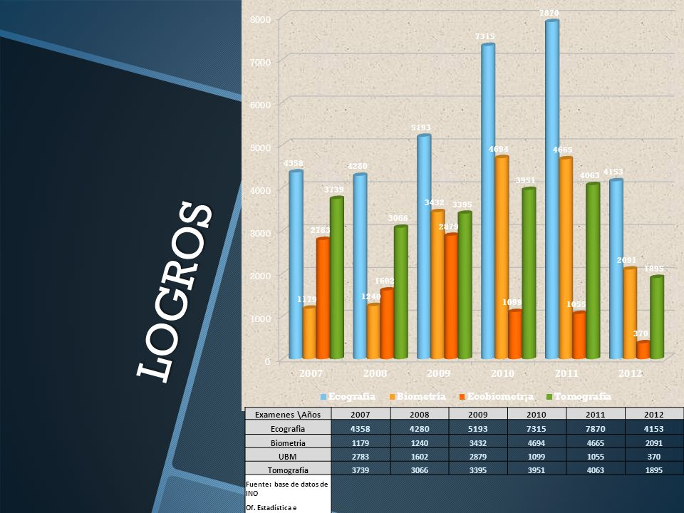 LOGROS Examenes \Años 2007 2008 2009 2010 2011 2012 Ecografia 4358
