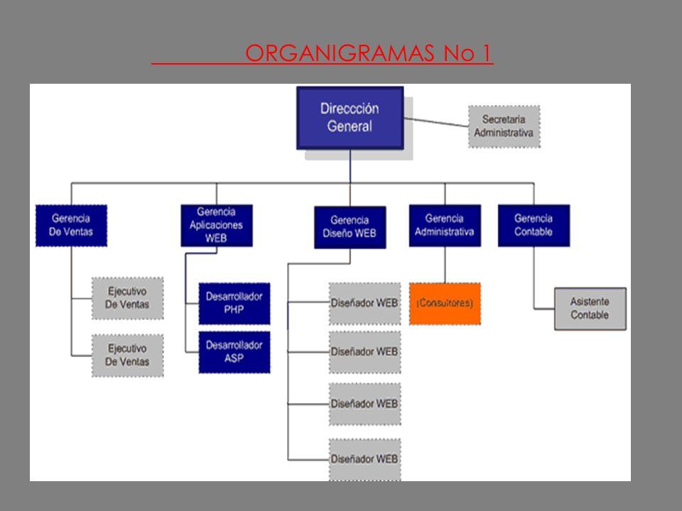 ORGANIGRAMAS No 1