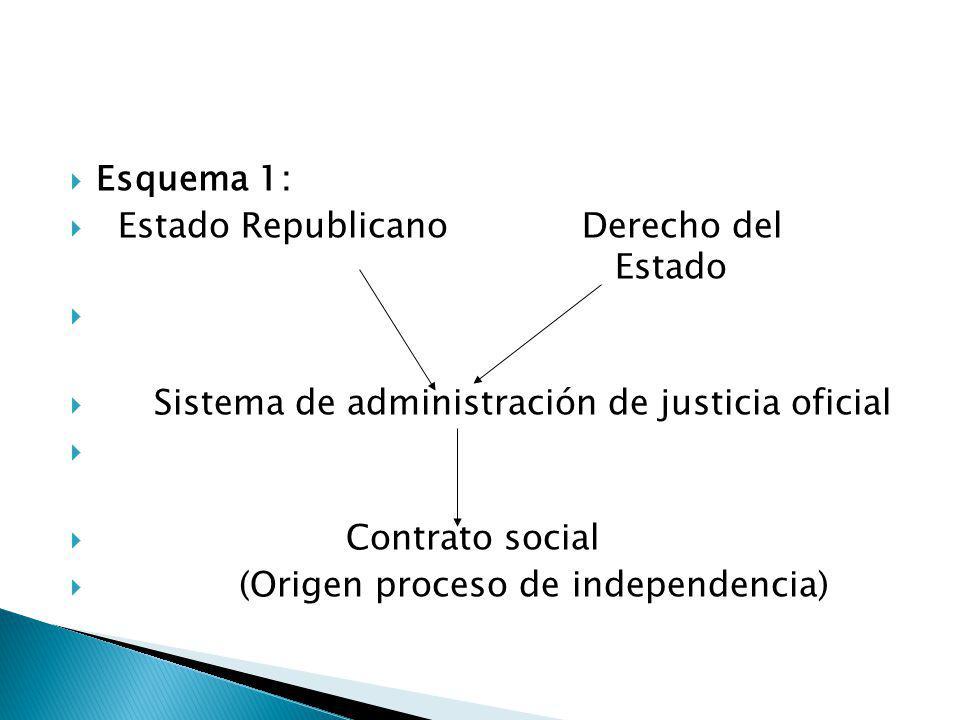 Esquema 1: Estado Republicano Derecho del Estado. Sistema de administración de justicia oficial.