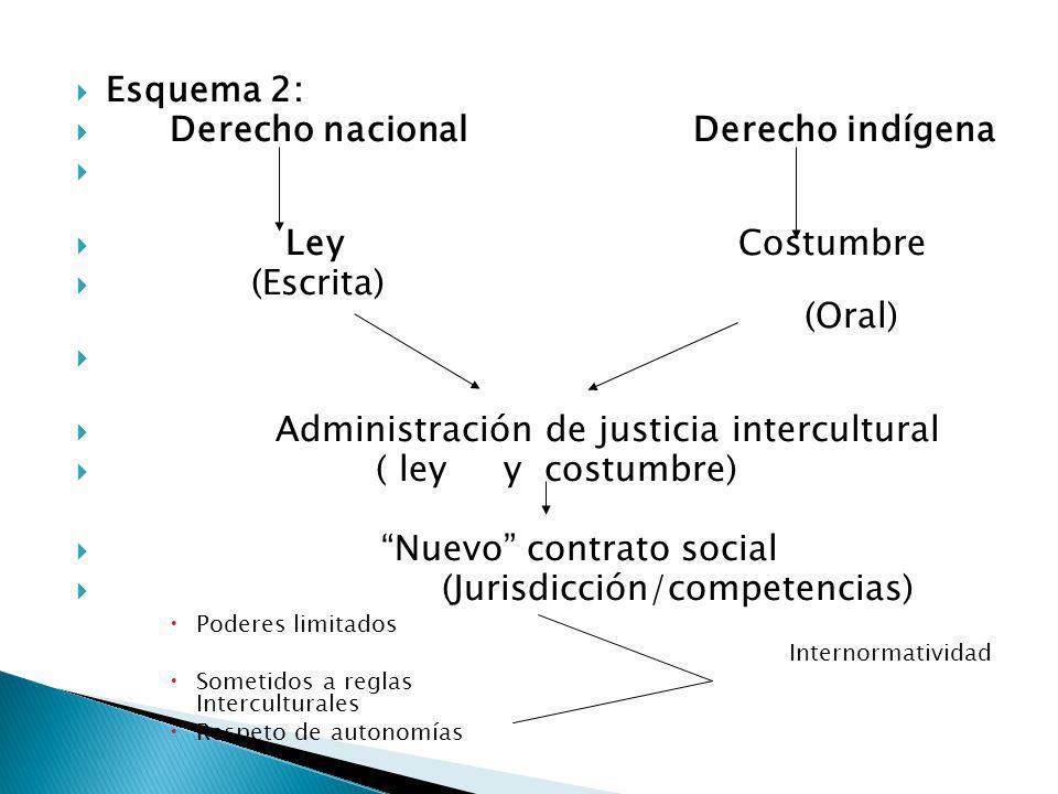 Derecho nacional Derecho indígena