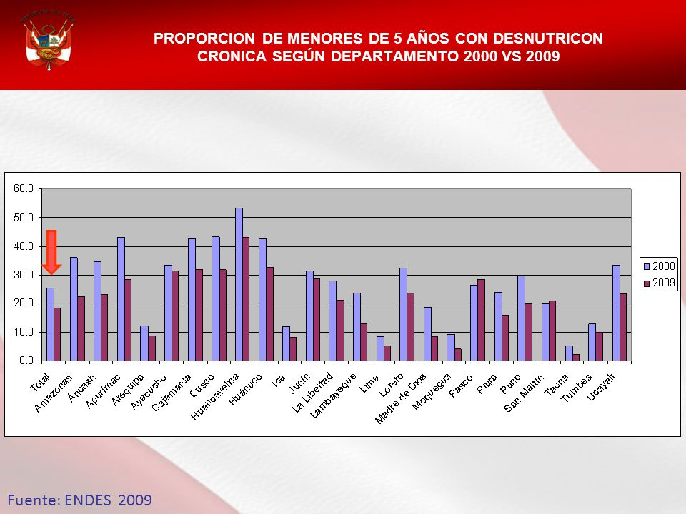 PROPORCION DE MENORES DE 5 AÑOS CON DESNUTRICON CRONICA SEGÚN DEPARTAMENTO 2000 VS 2009