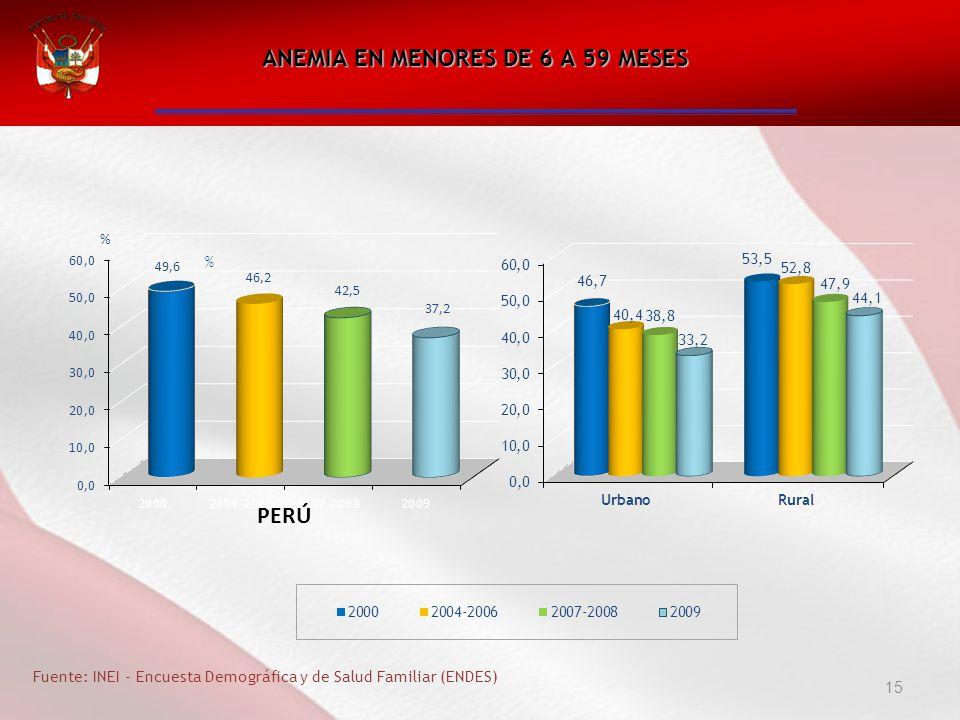 ANEMIA EN MENORES DE 6 A 59 MESES