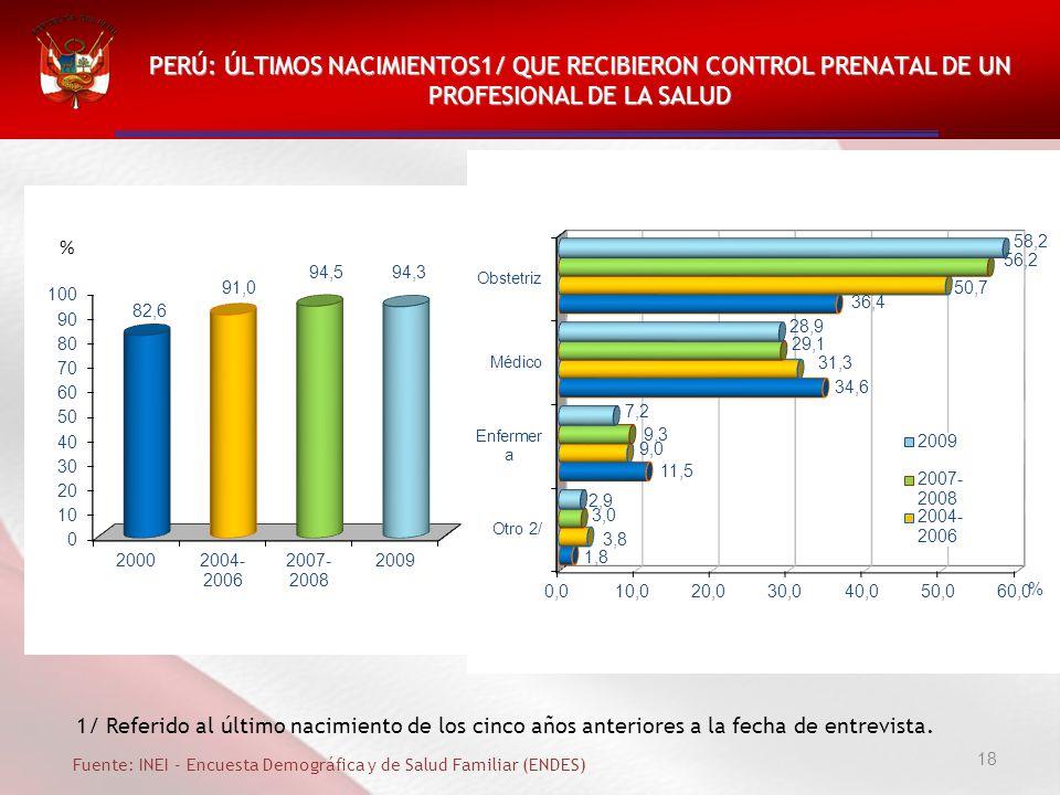 PERÚ: ÚLTIMOS NACIMIENTOS1/ QUE RECIBIERON CONTROL PRENATAL DE UN PROFESIONAL DE LA SALUD