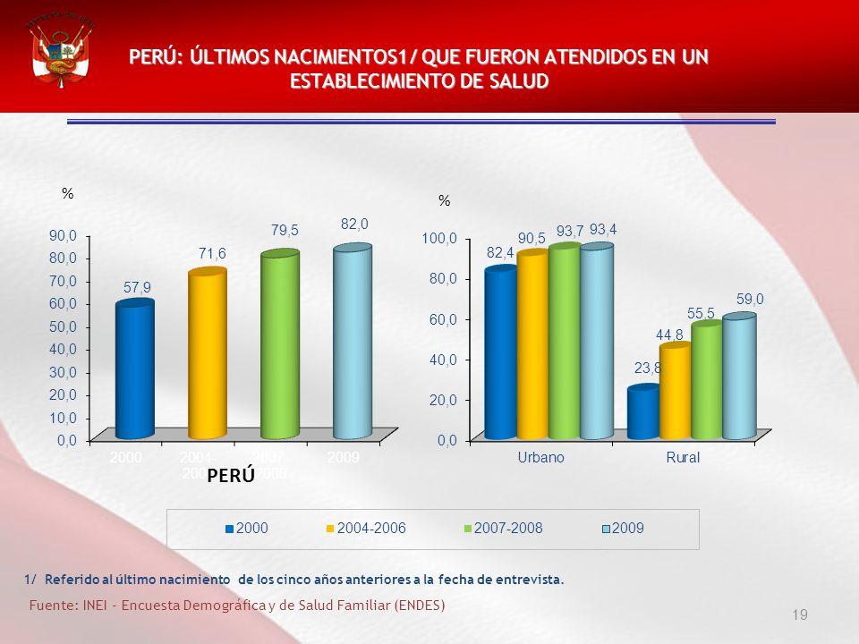 PERÚ: ÚLTIMOS NACIMIENTOS1/ QUE FUERON ATENDIDOS EN UN ESTABLECIMIENTO DE SALUD