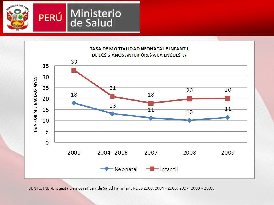 FUENTE: INEI-Encuesta Demográfica y de Salud Familiar ENDES 2000, 2004 - 2006, 2007, 2008 y 2009.