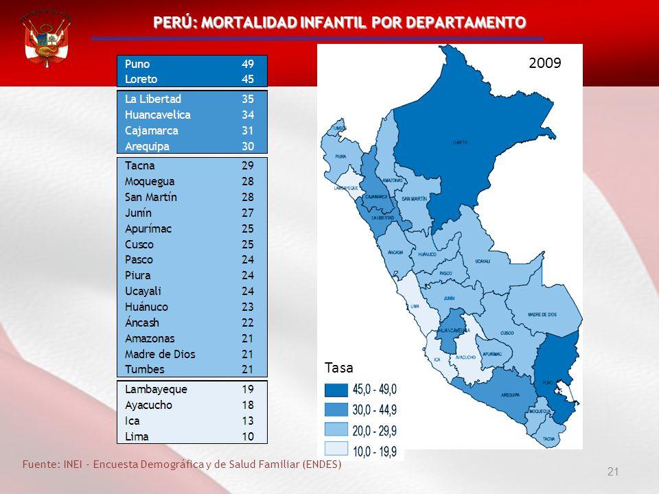 PERÚ: MORTALIDAD INFANTIL POR DEPARTAMENTO