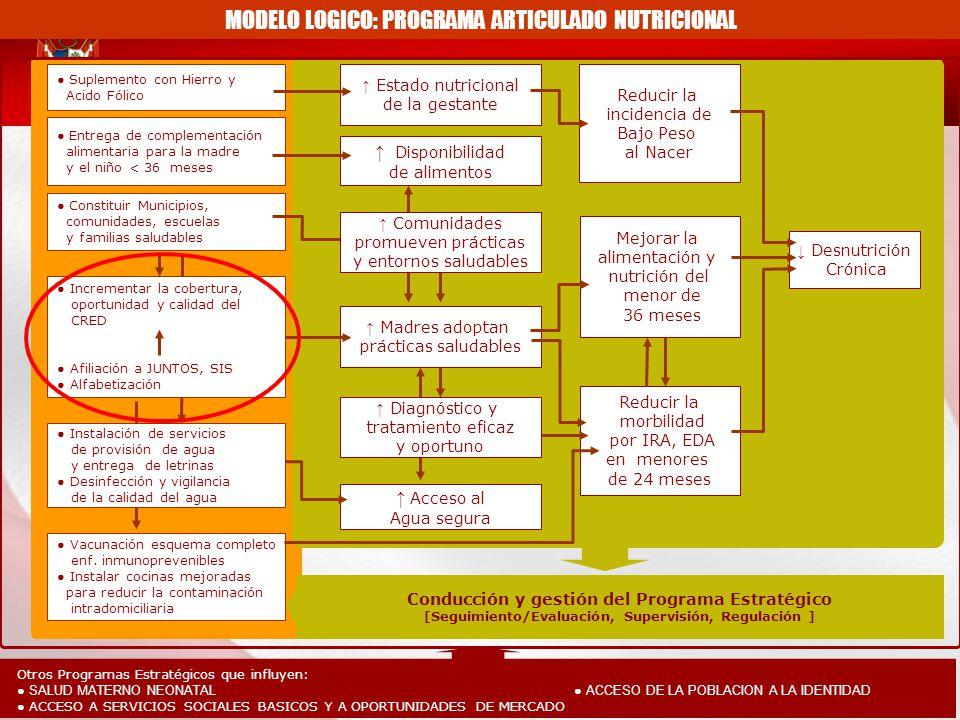MODELO LOGICO: PROGRAMA ARTICULADO NUTRICIONAL