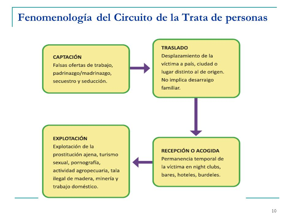 Fenomenología del Circuito de la Trata de personas