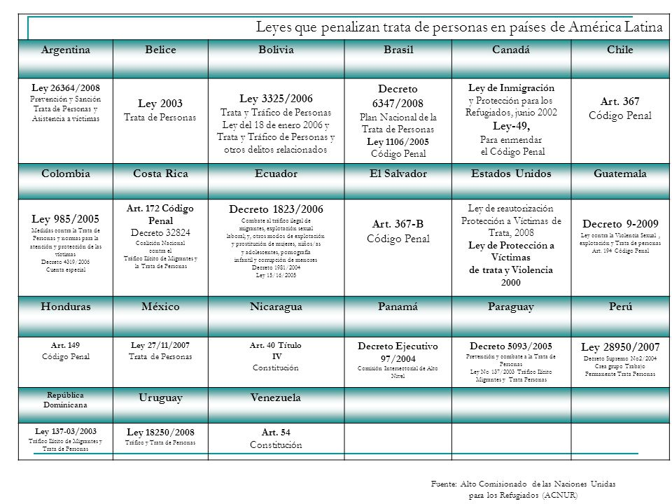 Leyes que penalizan trata de personas en países de América Latina