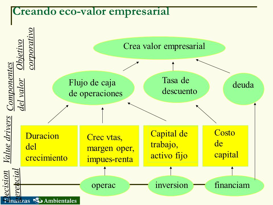 Creando eco-valor empresarial
