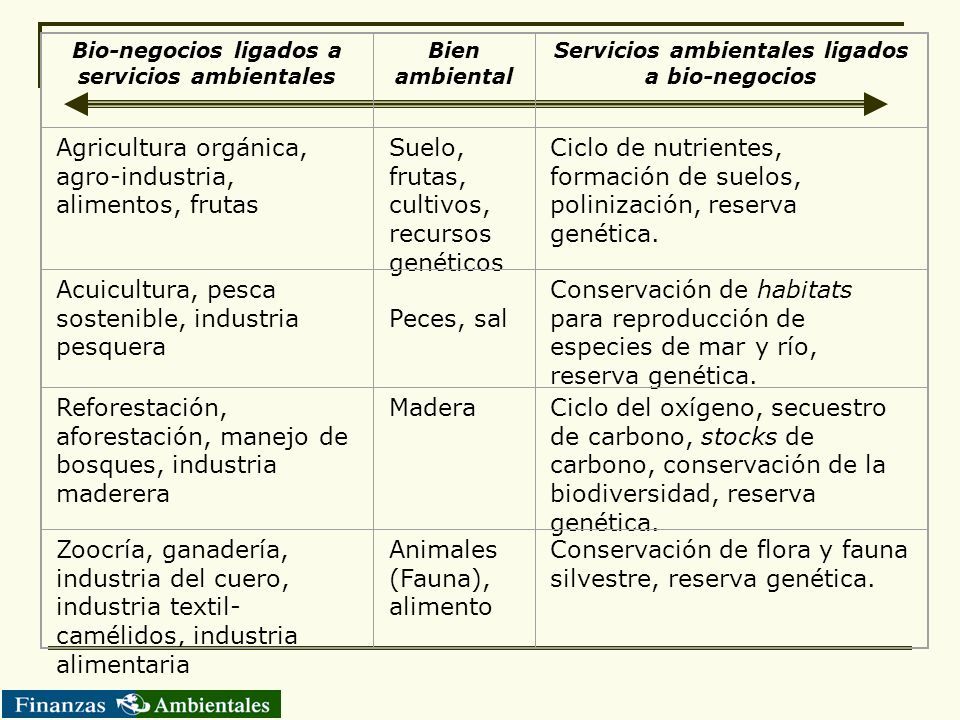 Agricultura orgánica, agro-industria, alimentos, frutas