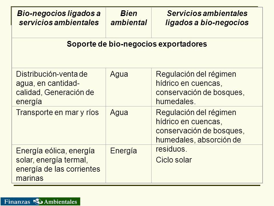 Bio-negocios ligados a servicios ambientales Bien ambiental