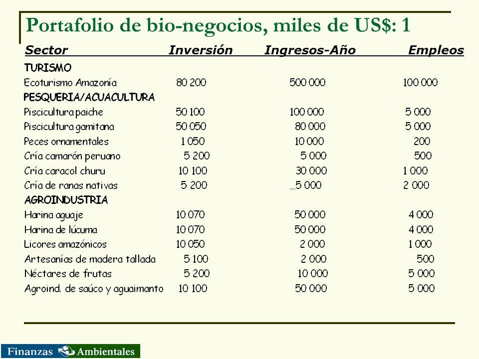 Portafolio de bio-negocios, miles de US$: 1