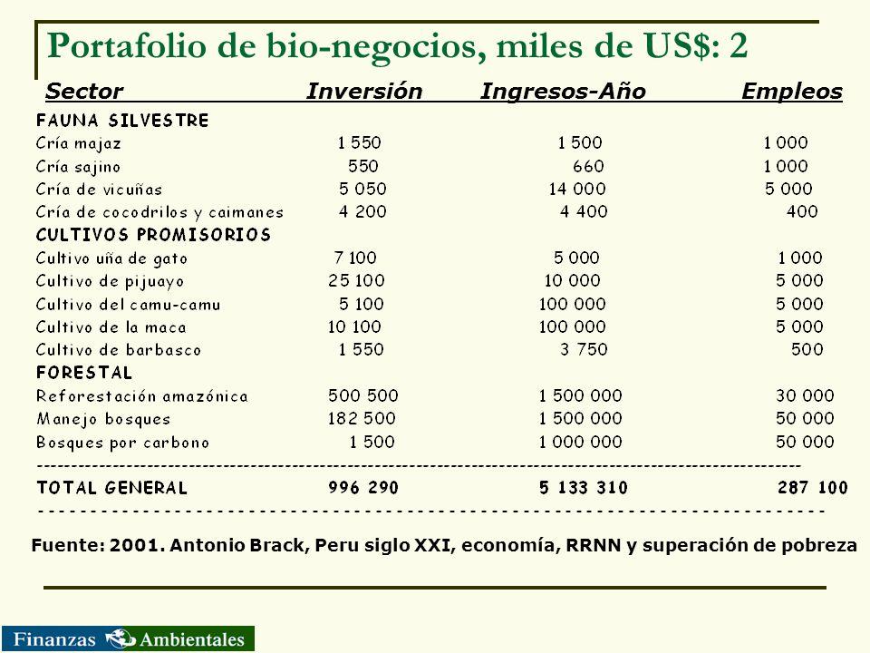 Portafolio de bio-negocios, miles de US$: 2