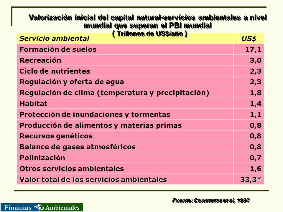 Valorización inicial del capital natural-servicios ambientales a nivel mundial que superan el PBI mundial ( Trillones de US$/año )