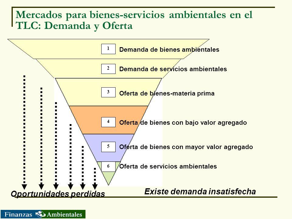Mercados para bienes-servicios ambientales en el TLC: Demanda y Oferta
